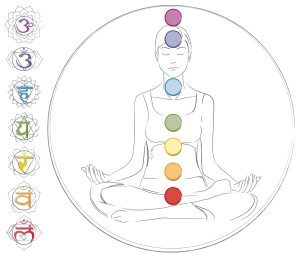 Chakras and your emotions, learn about colour and wellbeing.To book an appointment with Heidi Wells Psychic Clairvoyant and Happiness Coach in Twickenham or via Skype call 020 8894 7343 / 0771 4257461